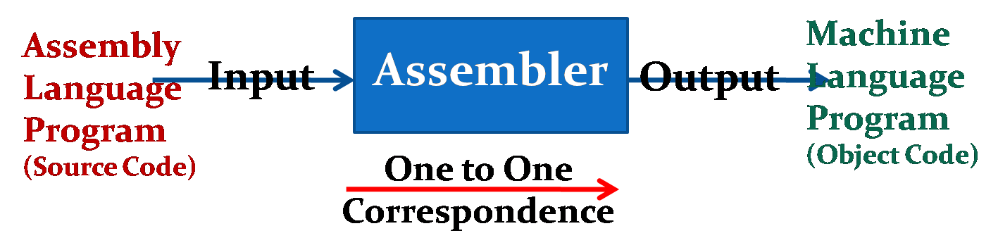 Functioning of Assembler