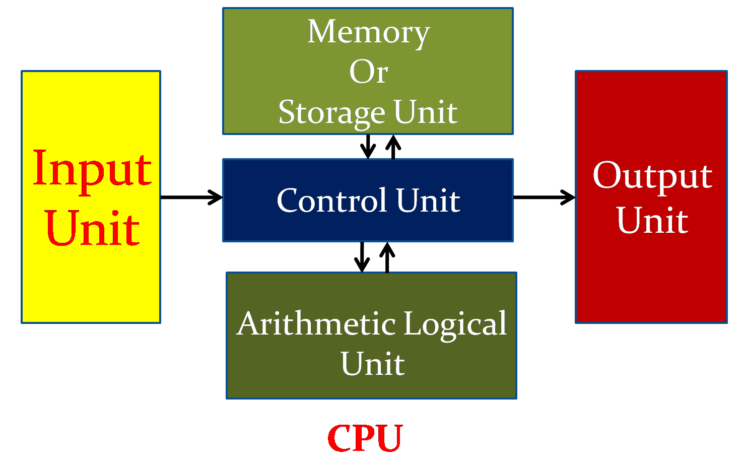block diagram computer simple model of a computer with input and output devices ...